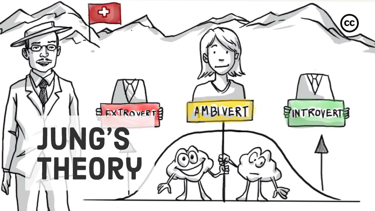 Jung's Theory