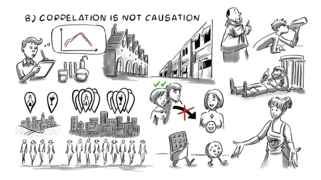 Correlation Causation Scientific Method - Sprouts Learning