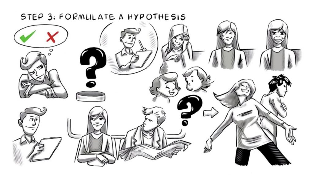 Hypothesis Scientific Method - Sprouts Learning