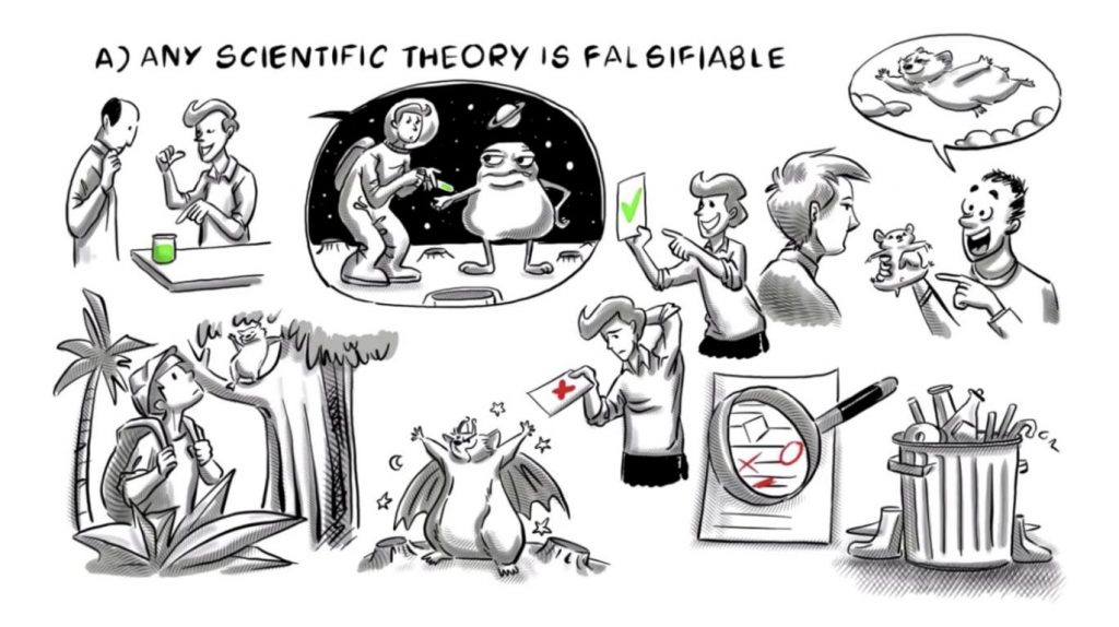 Falsifiable Scientific Method - Sprouts Learning
